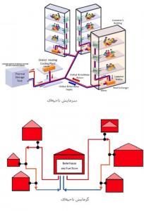 تهویه مطبوع- موسسه فنی مهندسی تیموری